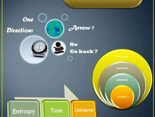 Entropy, Space-Time and Multiverse – The reality